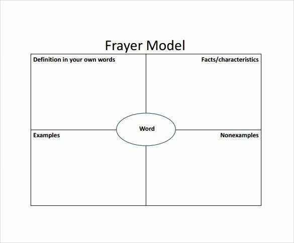 Frayer Model Template Pdf Elegant 15 Sample Frayer Model Templates – Pdf