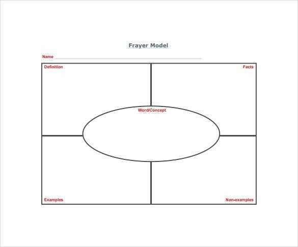 Frayer Model Template Pdf Lovely 15 Sample Frayer Model Templates – Pdf