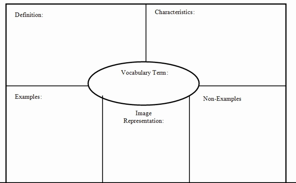 Frayer Model Template Word Awesome Frayer Model Waltrip Vocabulary