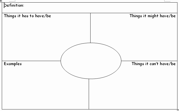Frayer Model Template Word Beautiful Best S Of Blank Frayer Model Diagram Frayer Model