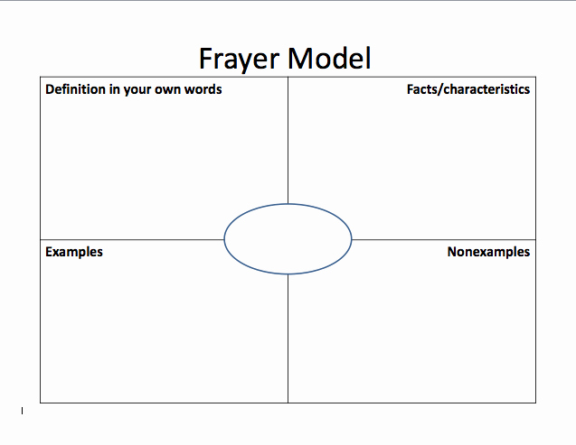 Frayer Model Template Word Beautiful Diy Geometry Definitions