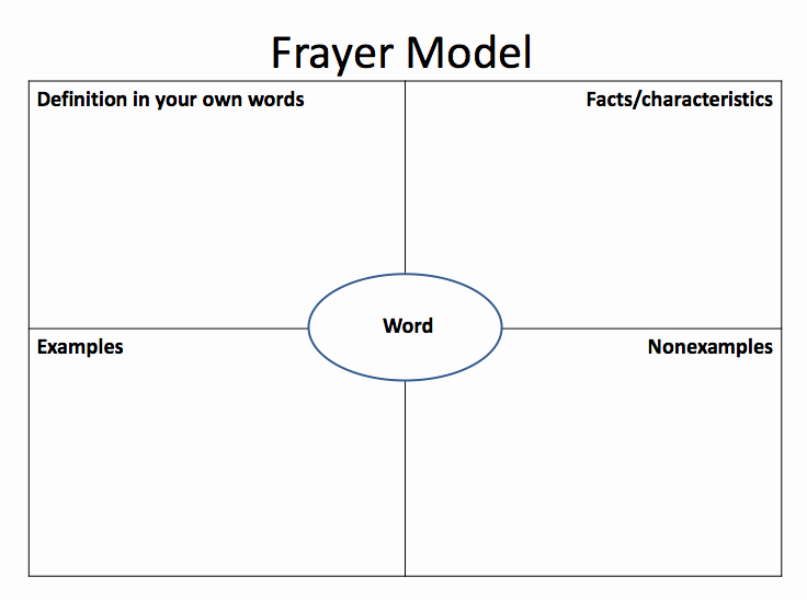 Frayer Model Template Word Fresh Frayer Model Of Vocabulary Development