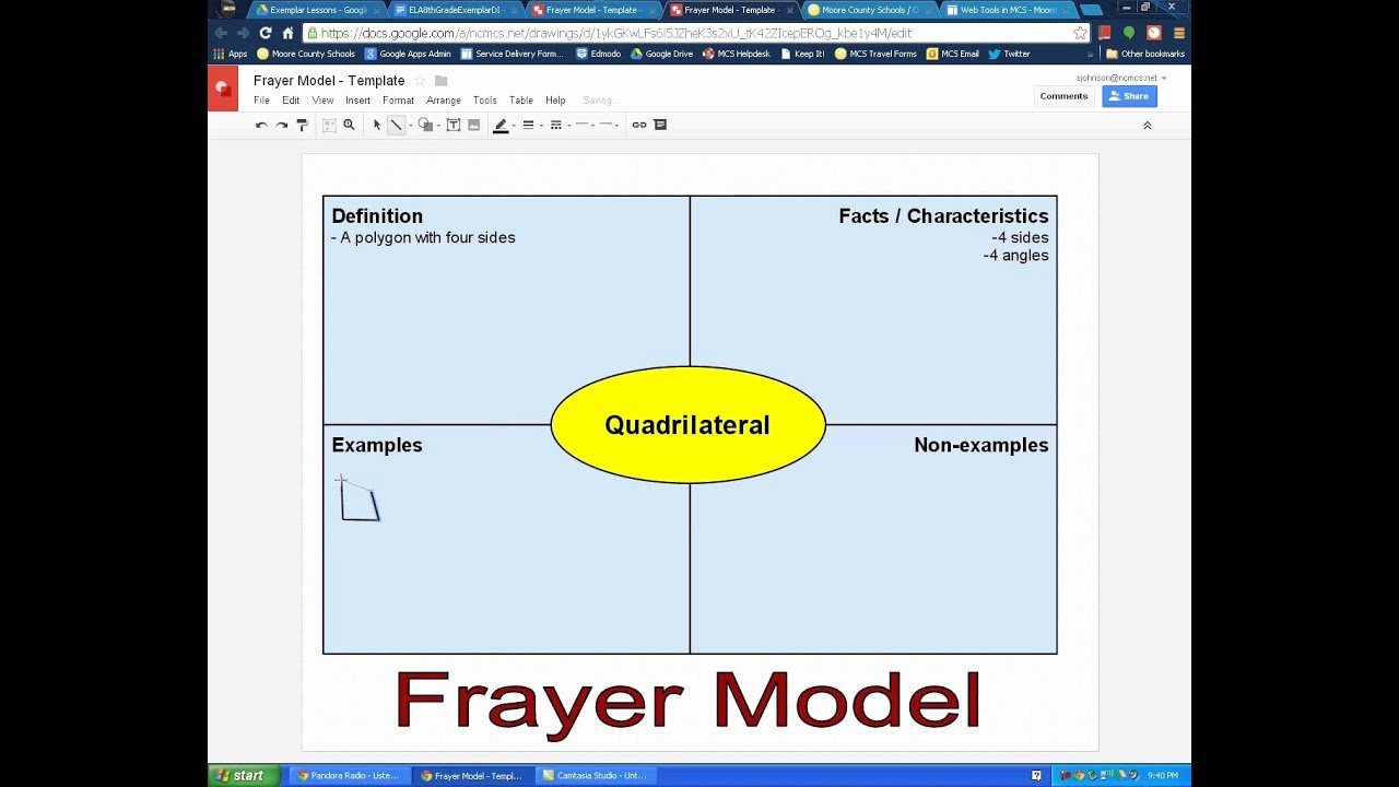 Frayer Model Template Word Lovely Frayer Model Google Template Use