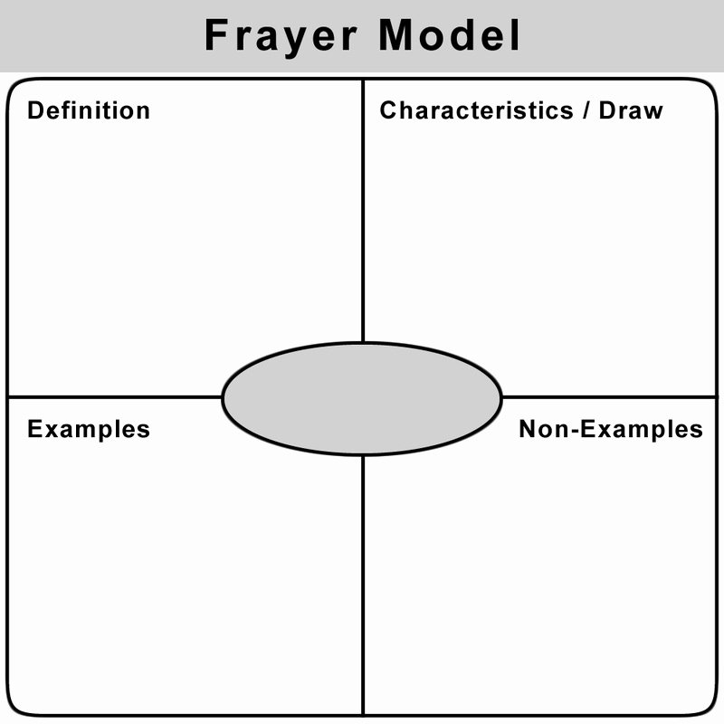Frayer Model Template Word Lovely How Do We Meet the Needs Of so Many Unique Students In A
