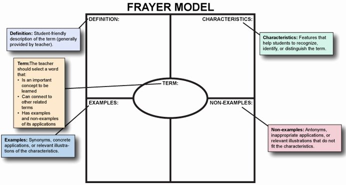 Frayer Model Template Word New Miss Madi S Reading Corner
