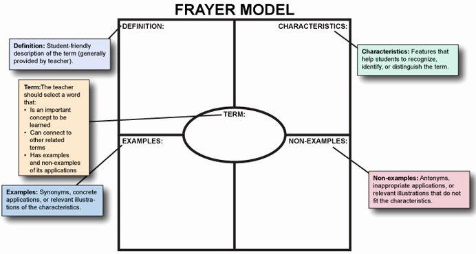 Frayer Model Template Word New Miss Madi S Reading Corner