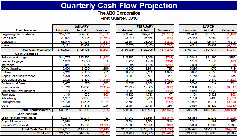 Free Cash Flow Template Awesome Ultimate Cash Flow Template for Business & Personal Use
