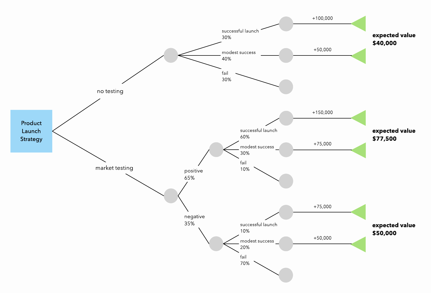 Free Decision Tree Template Elegant How to Make A Decision Tree In Excel A Free Template