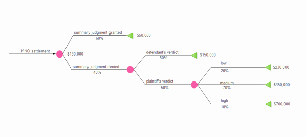 Free Decision Tree Template Inspirational Simple Decision Tree Examples and Templates