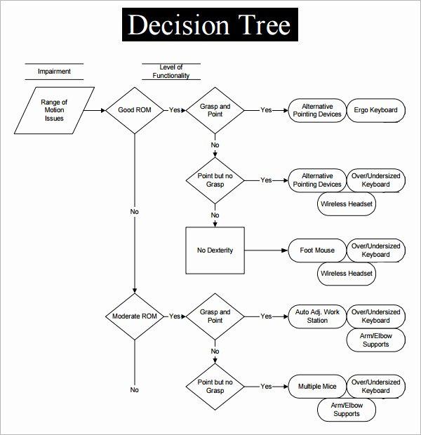 Free Decision Tree Template Luxury 8 Decision Tree Samples