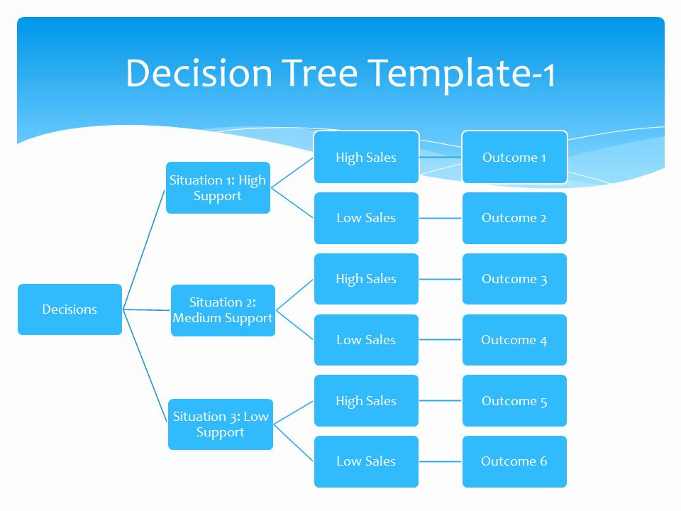 Free Decision Tree Template Unique Decision Tree Template