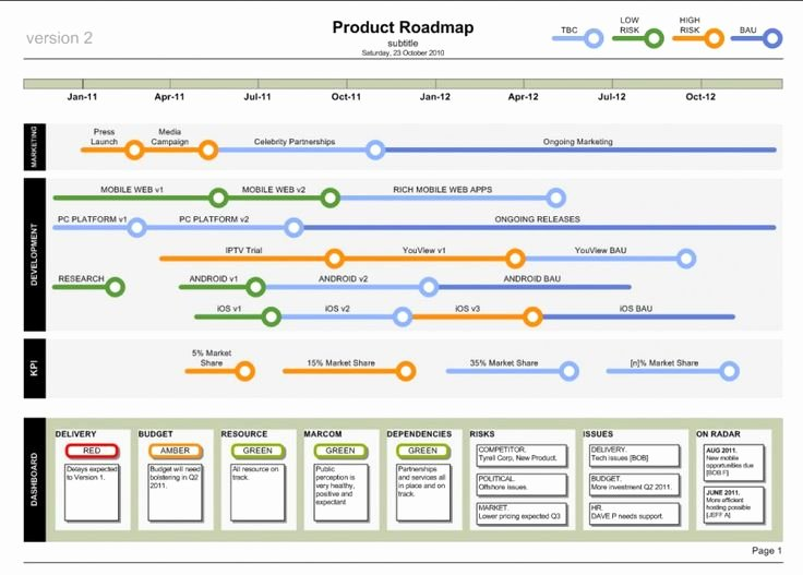 Free Project Roadmap Template Fresh Product Roadmap Template