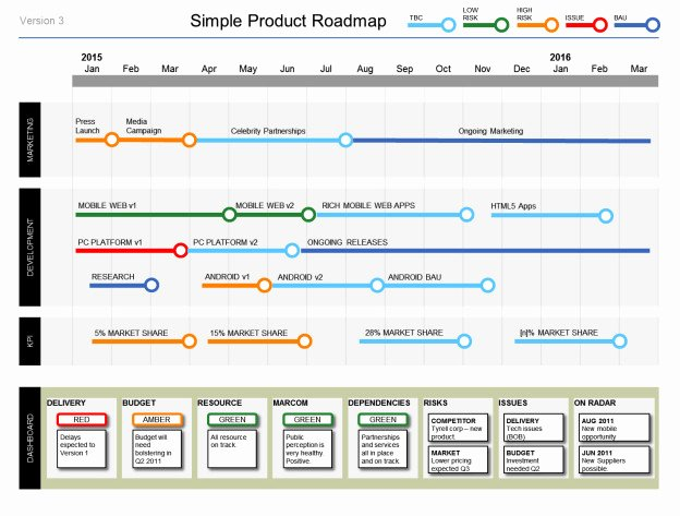Free Project Roadmap Template Lovely Simple Powerpoint Product Roadmap Template to