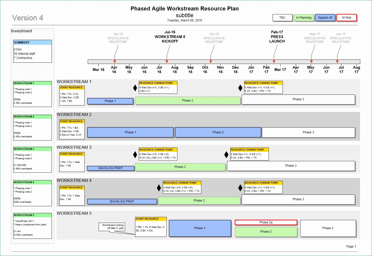 Free Project Roadmap Template New Project Roadmap Template Ppt Free Download original Agile