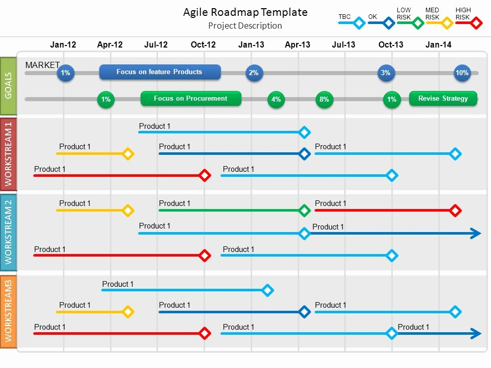 Free Roadmap Template Powerpoint New Agile Roadmap Template Ppt Video Online