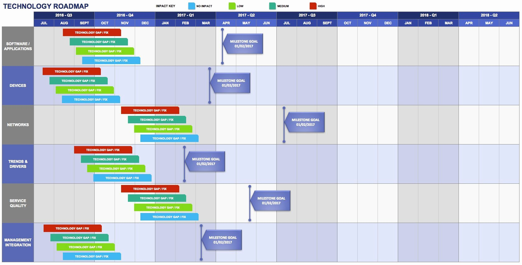 Free Roadmap Template Powerpoint Unique Free Product Roadmap Templates Smartsheet
