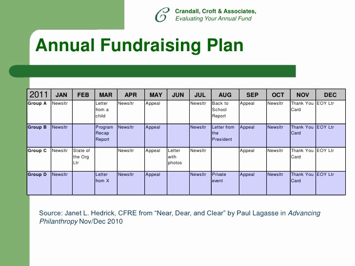 Fund Development Plan Template Elegant Evaluating Your Annual Fundraising