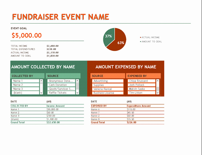Fundraising event Planning Template Lovely Bud S Fice