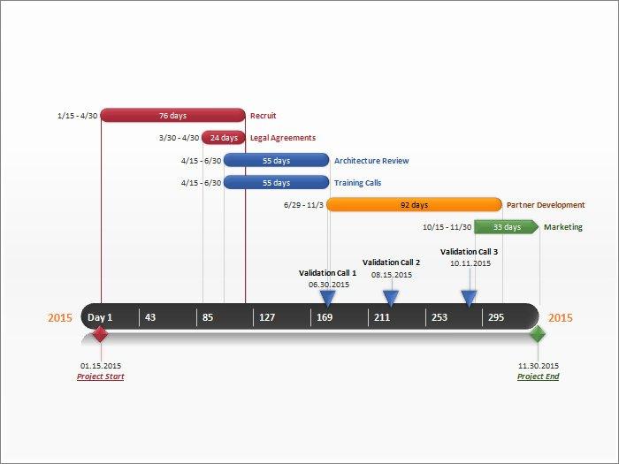 Gantt Chart Template Powerpoint Best Of Gantt Chart Template – 9 Free Sample Example format