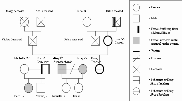 Genogram Template Microsoft Word Best Of Family Tree Template Genogram Template