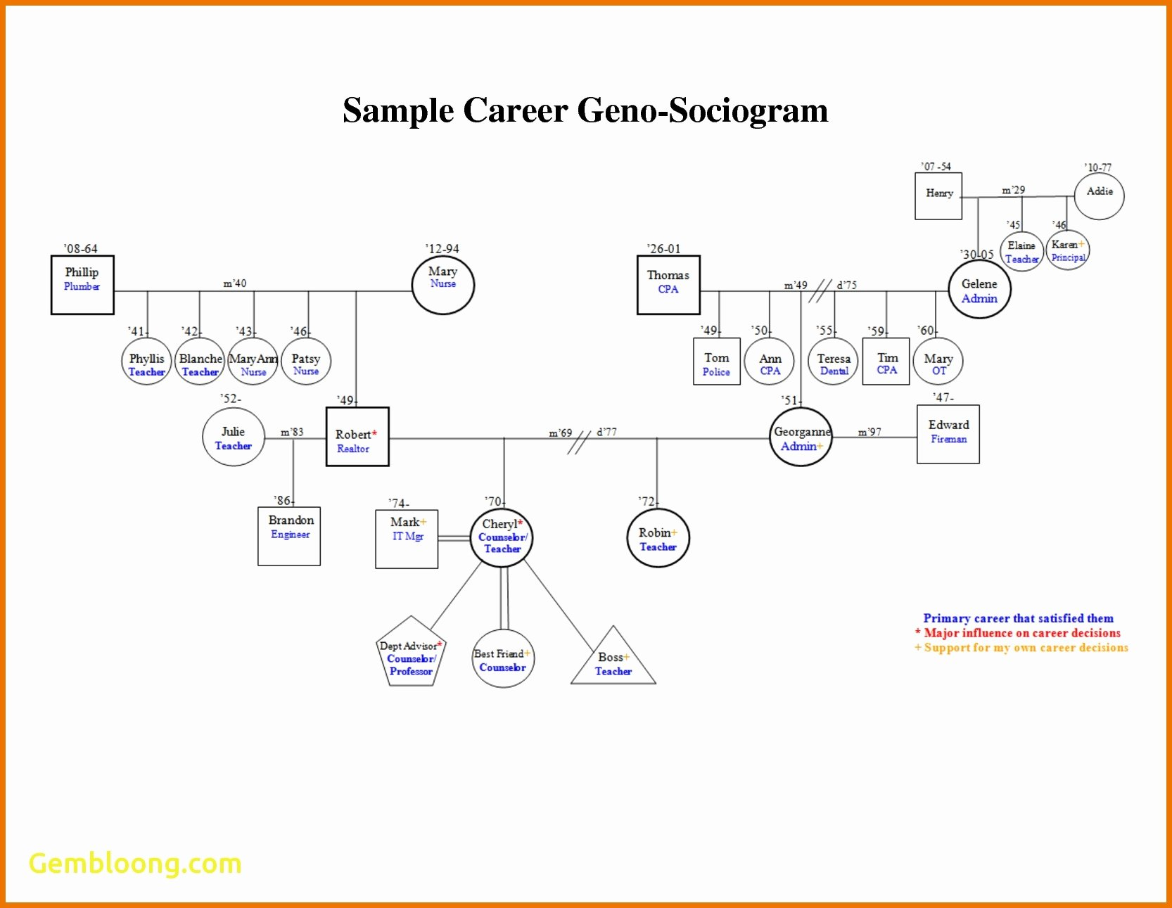Genogram Template Microsoft Word Unique Lovely Family Genogram Template Word Beepmunk