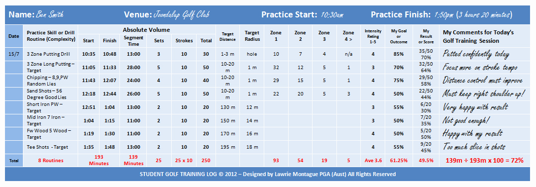 Golf Practice Schedule Template Awesome Golf Workout Program Pdf