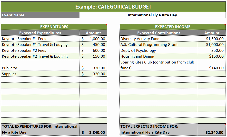 Grant Proposal Budget Template Beautiful Best S Of Grant Review Template Research Project