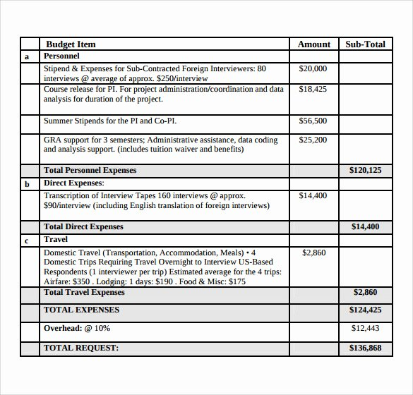 Grant Proposal Budget Template Fresh 10 Grant Bud Samples