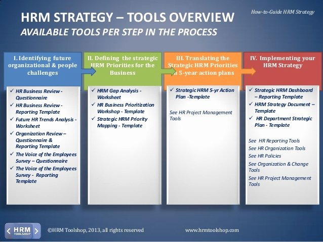 Hr Strategic Plan Template Best Of Hrm Strategy How to Develop and Deploy A Hrm Strategy