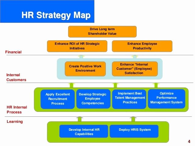 Hr Strategic Plan Template Lovely Hr Scorecard Human Resource Scorecard Ppt Slides