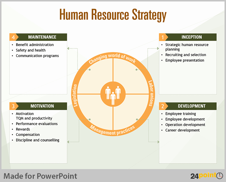 Hr Strategic Plan Template Lovely Tips to Visualise Human Resource Planning On Powerpoint