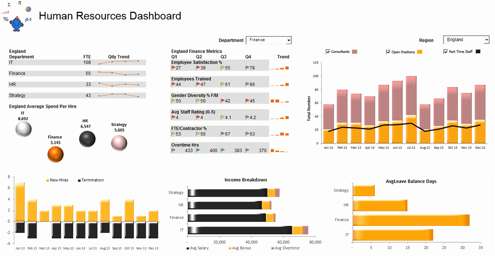 Human Resources Dashboard Template Awesome Excel Dashboards — Excel Dashboards Vba and More
