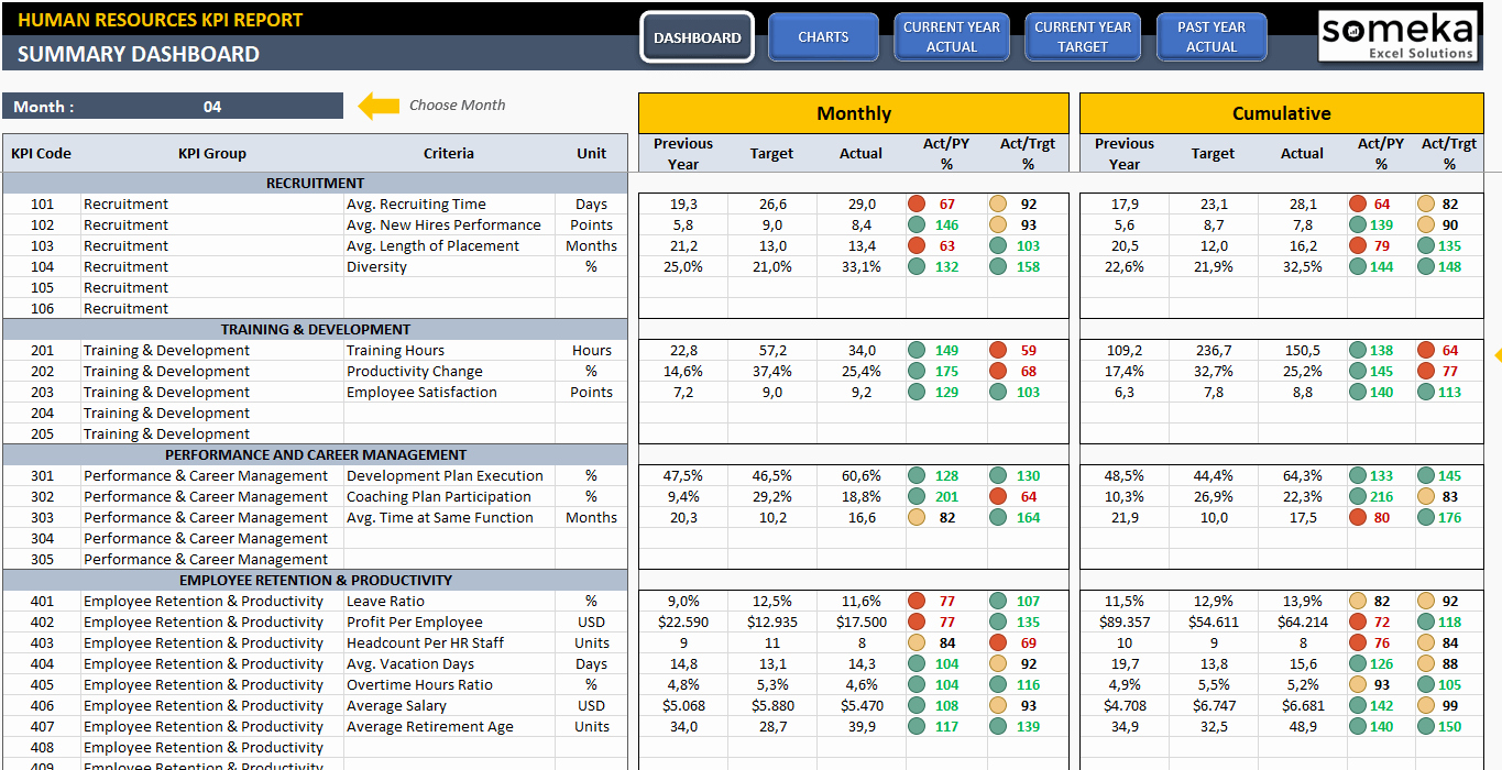 Human Resources Dashboard Template Awesome Hr Kpi Dashboard Template