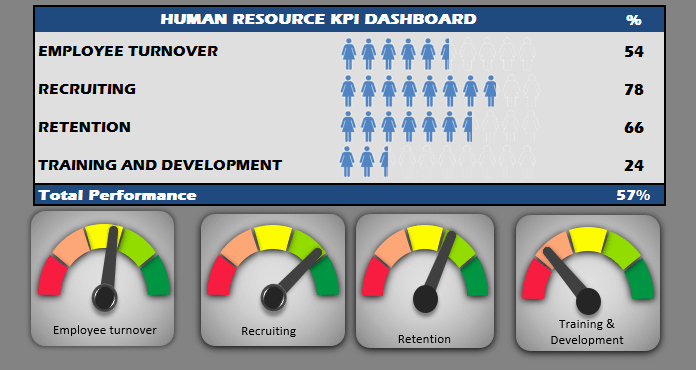 Human Resources Dashboard Template Awesome Human Resources Kpi Scorecard Hr Kpi Dashboard Template