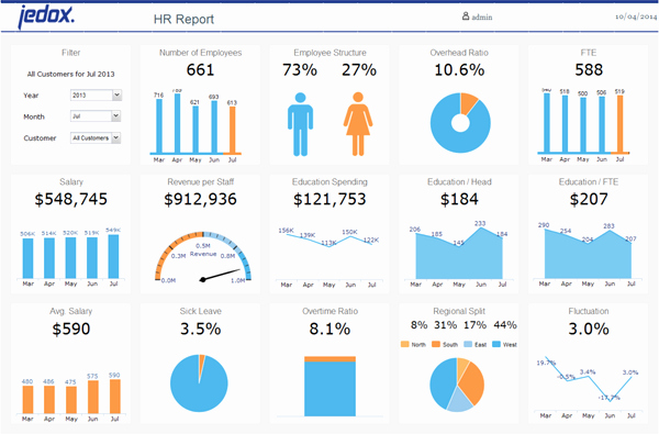 Human Resources Dashboard Template Beautiful Excel Templates Hr Dashboard to Pin On Pinterest