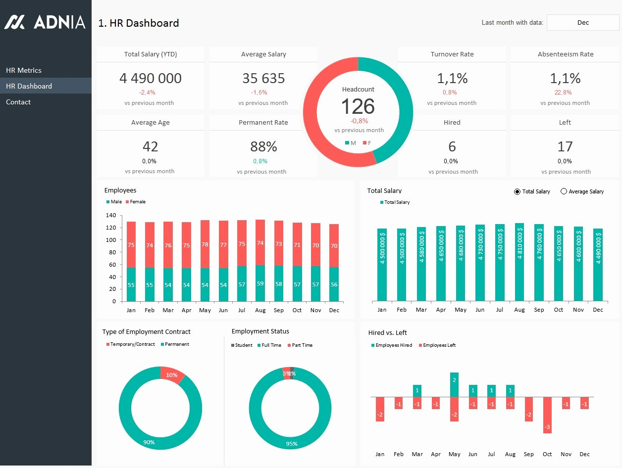 Human Resources Dashboard Template Best Of Hr Dashboard Template