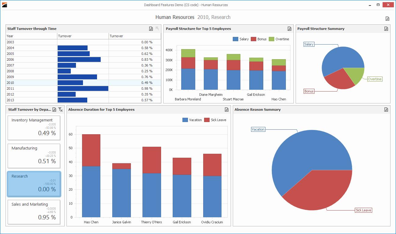 Human Resources Dashboard Template Elegant Index Of Cdn 15 2001 285