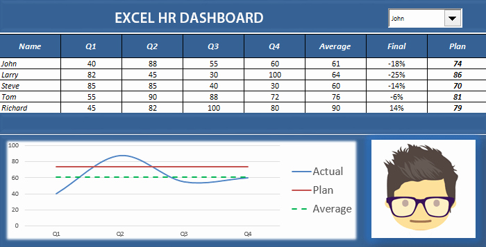 Human Resources Dashboard Template Fresh Hr Analytics Dashboard Download Free Excel Templates