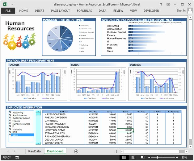 Human Resources Dashboard Template Lovely Human Resource Dashboard – Good Analysis for Hr Department