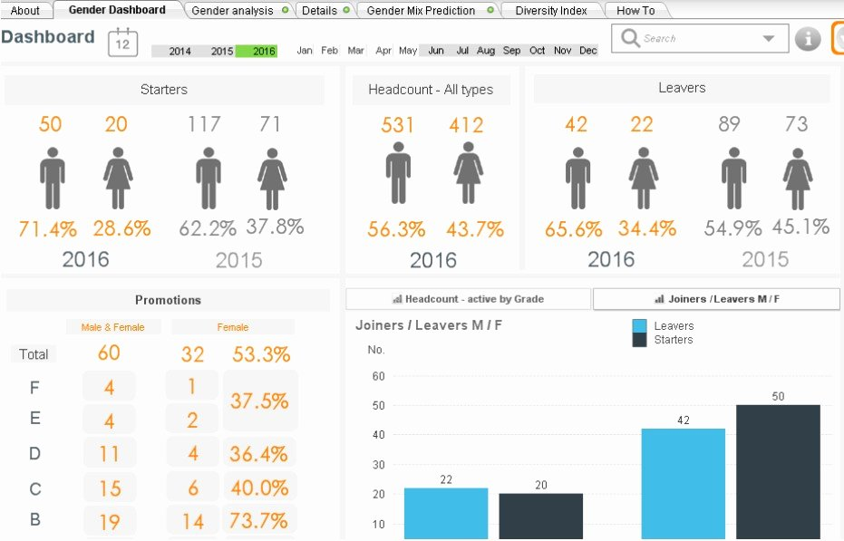 Human Resources Dashboard Template New What is A Human Resource Dashboard & Hr Report Examples