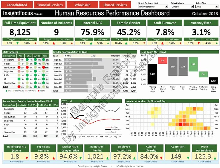 Human Resources Dashboard Template Unique Hr Management Dashboard Performance solutions and