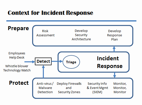 Incident Response Plan Template Awesome 58 Best Information Security Incident Response Flow