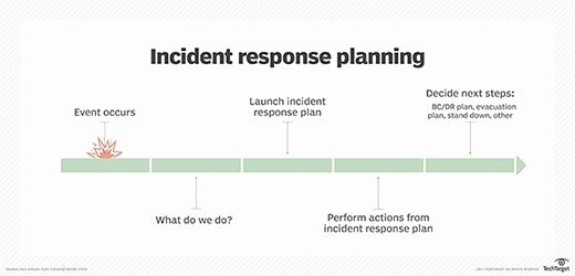 Free incident response plan template for disaster recovery planners