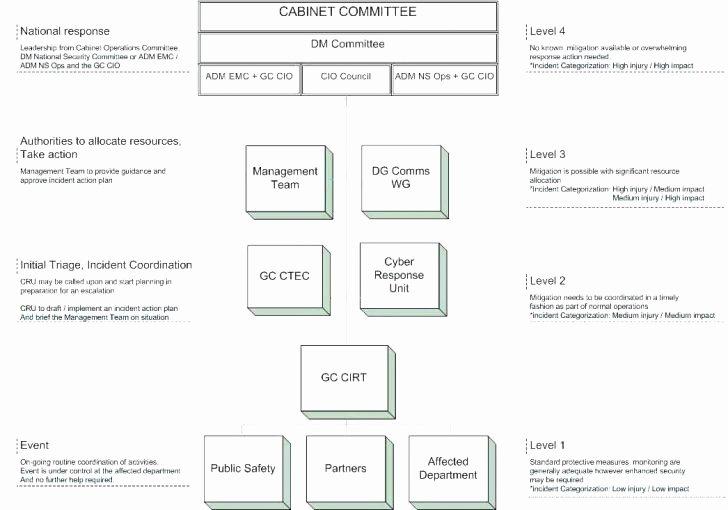 Incident Response Plan Template Inspirational Incident Response Plan the 7 Stages Cyber Security