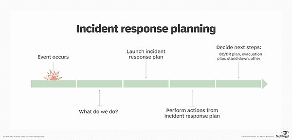 Incident Response Policy Template Awesome Incident Response Plan Template