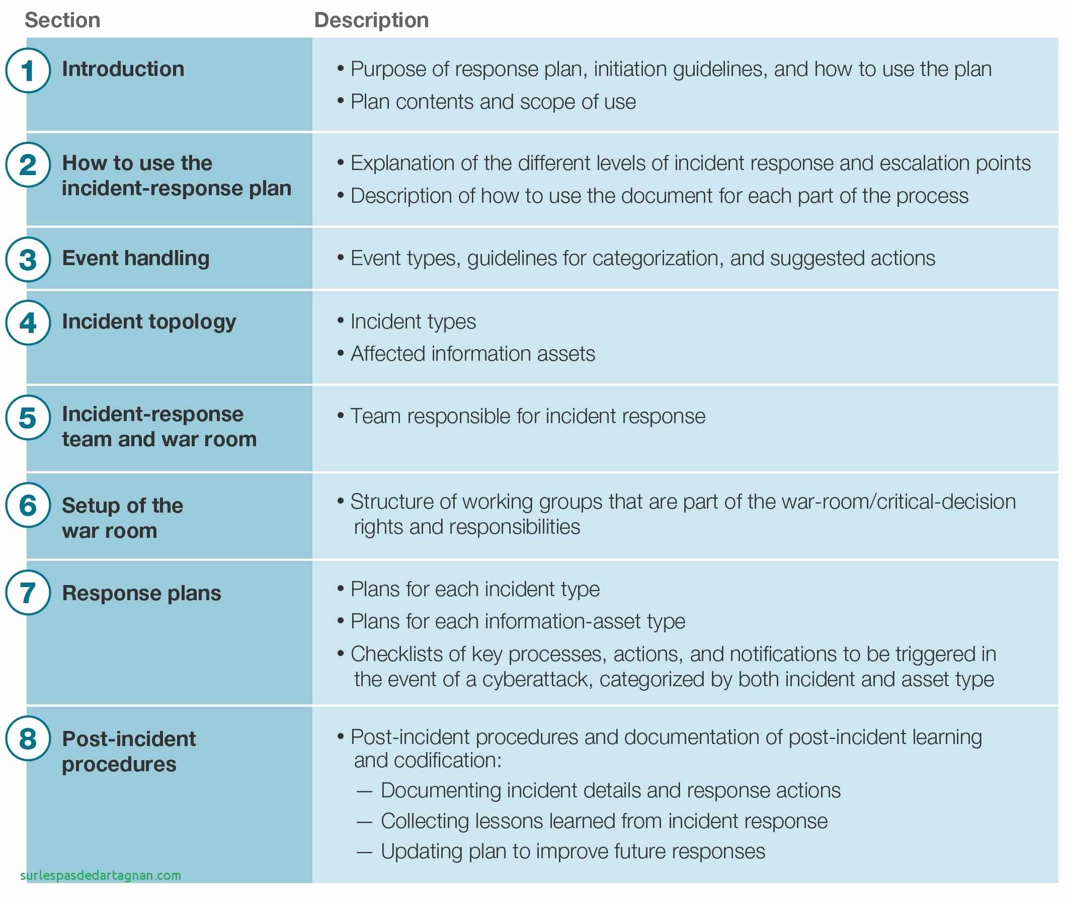 Information Security Program Template Fresh Information Security Incident Response Plan Template