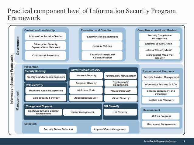 Information Security Program Template Inspirational Build An Information Security Strategy