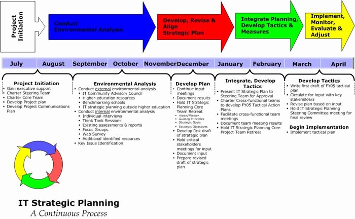 Information Technology Planning Template Unique Locating Guidance In Major issues for Strategic Marketing