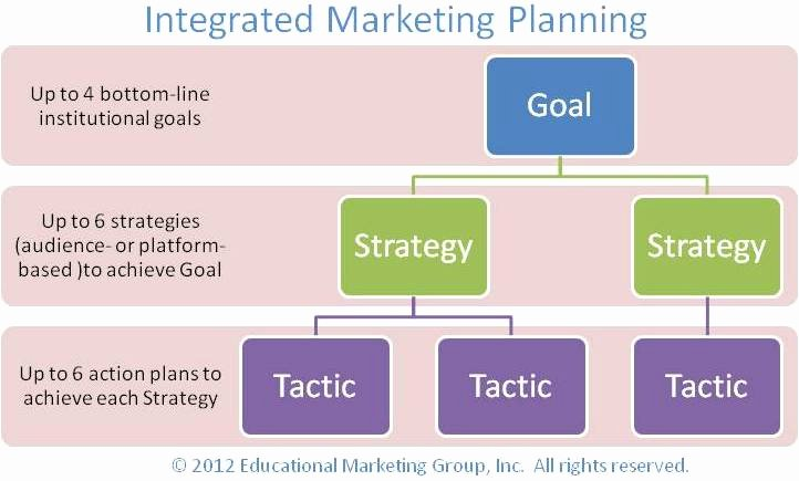 Integrated Marketing Plan Template Lovely Integrated Marketing Plan Template Marketing Strategy