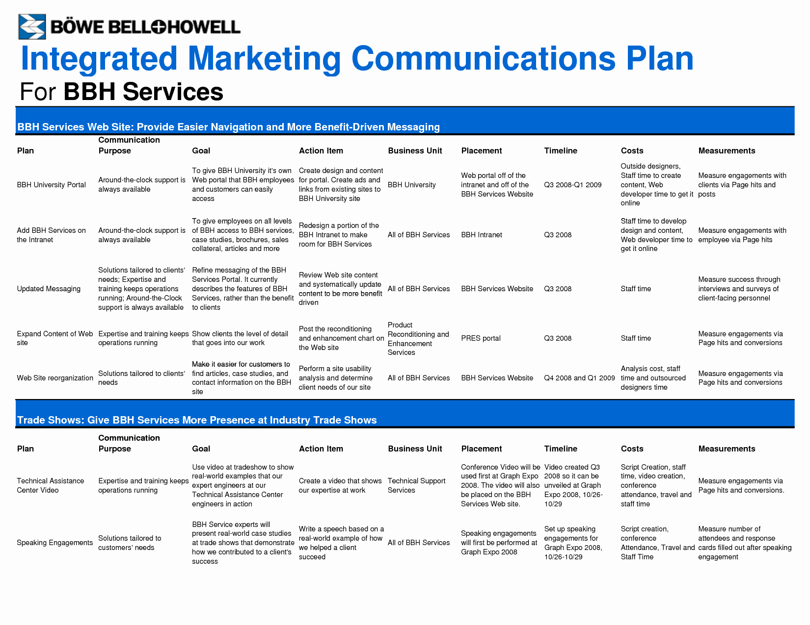 Integrated Marketing Plan Template New Marketing Plan Template Google Search